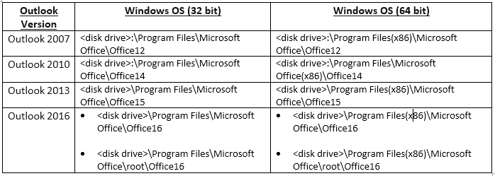 the file resides in the following locations in your C: drive.
