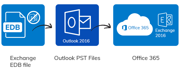 export EDB file to PST and then import the PST files to Office 365